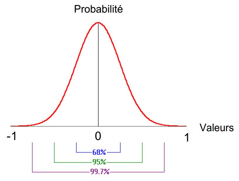 Generation De Variables Aleatoires Uniformes Normales Et